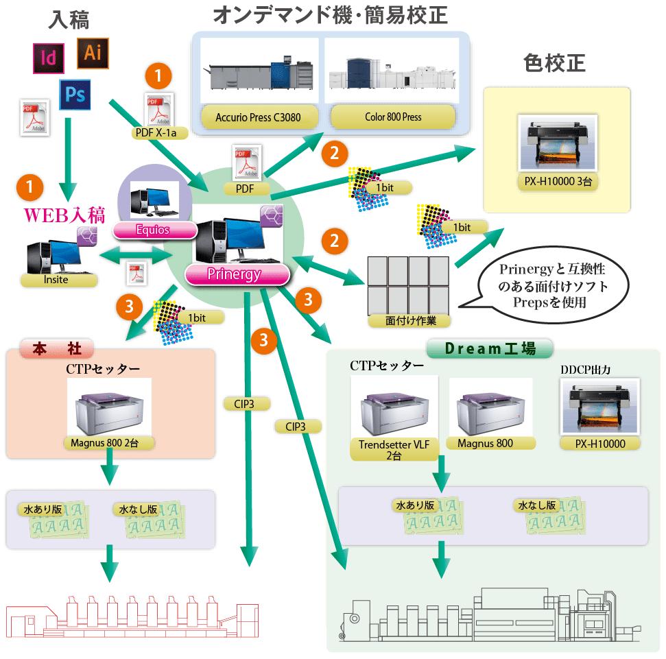 CTPワークフロー図
